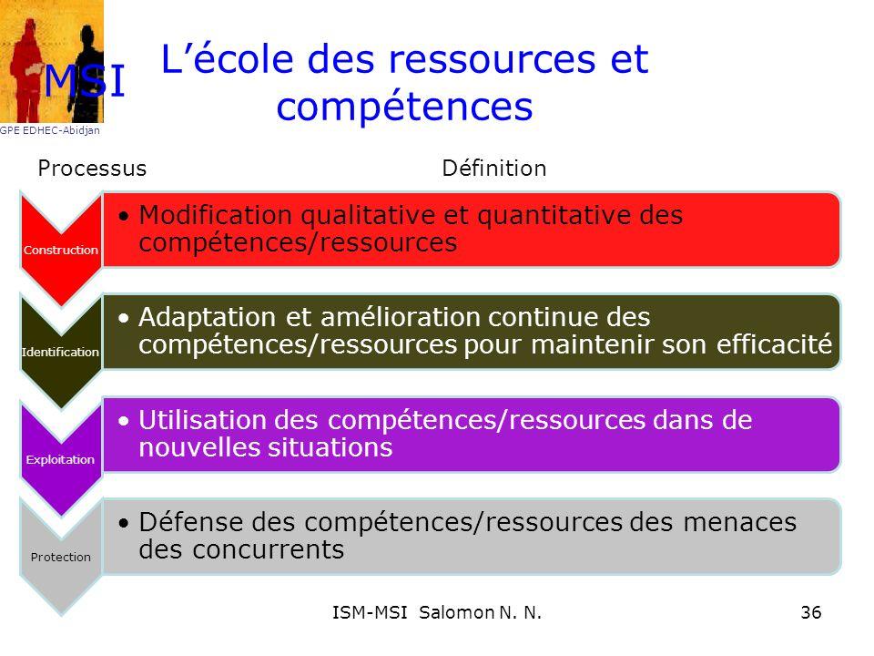 Lécole des ressources et compétences ProcessusDéfinition MSI GPE EDHEC-Abidjan 36ISM-MSI Salomon N. N.