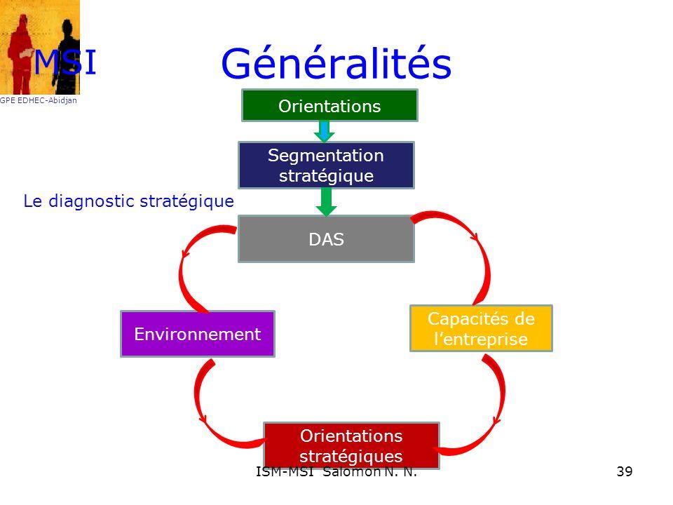 Généralités Segmentation stratégique DAS Capacités de lentreprise Environnement Orientations stratégiques MSI GPE EDHEC-Abidjan Orientations Le diagno