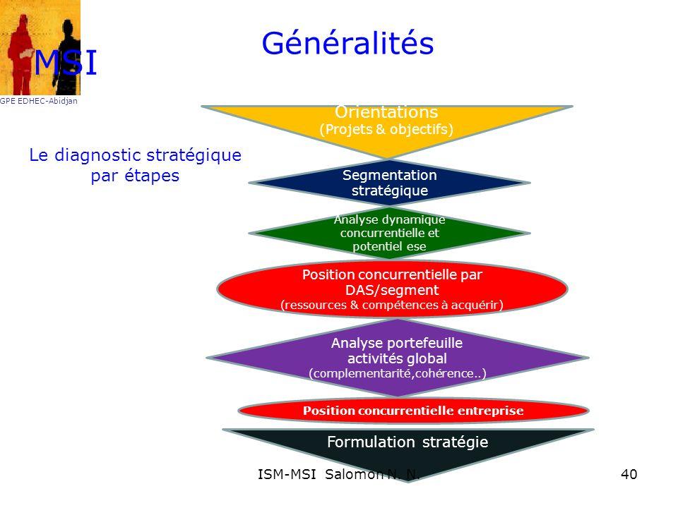 Généralités MSI GPE EDHEC-Abidjan Segmentation stratégique Analyse dynamique concurrentielle et potentiel ese Analyse portefeuille activités global (c