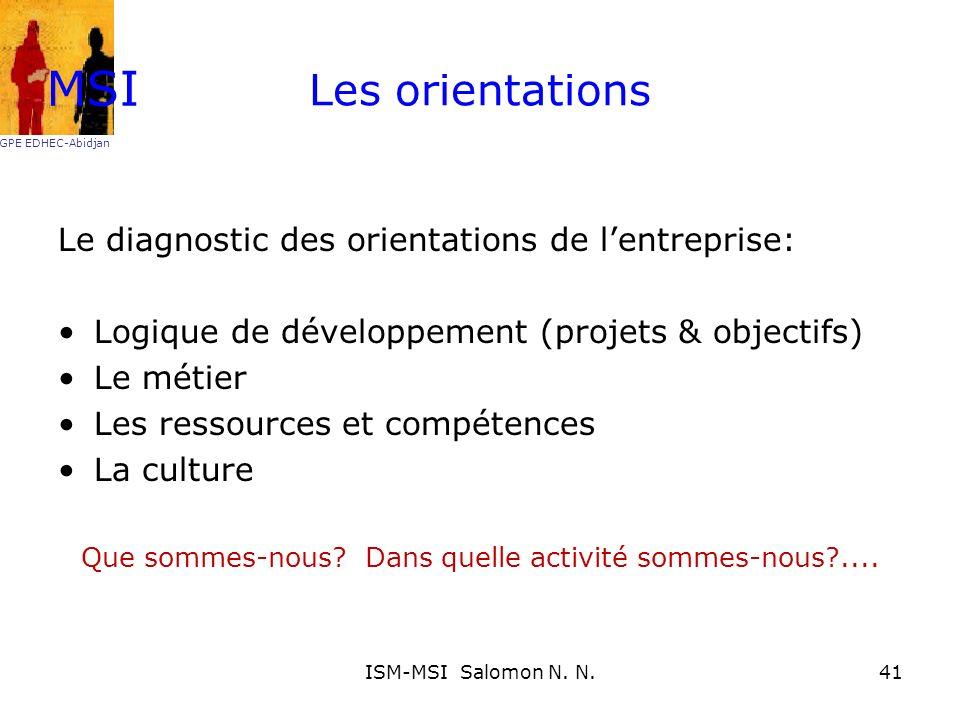Les orientations Le diagnostic des orientations de lentreprise: Logique de développement (projets & objectifs) Le métier Les ressources et compétences