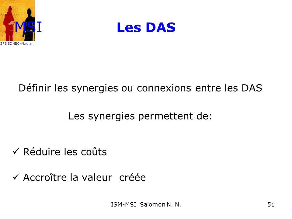 Les DAS Définir les synergies ou connexions entre les DAS Les synergies permettent de: Réduire les coûts Accroître la valeur créée MSI GPE EDHEC-Abidj
