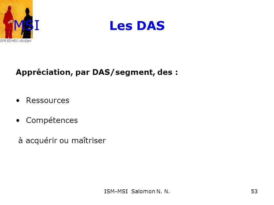 Les DAS Appréciation, par DAS/segment, des : Ressources Compétences à acquérir ou maîtriser MSI GPE EDHEC-Abidjan 53ISM-MSI Salomon N. N.