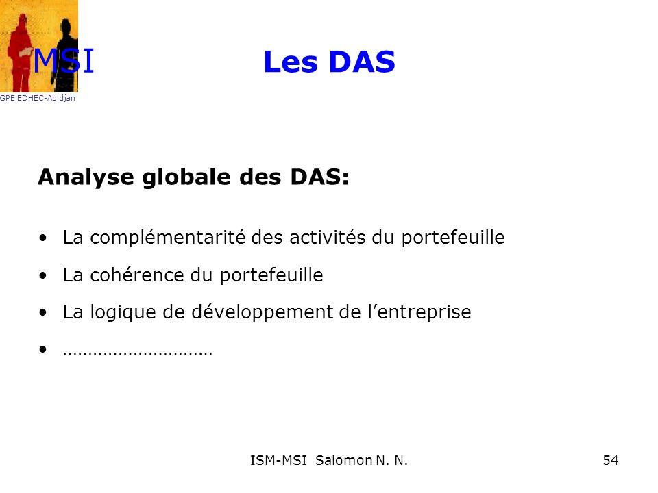 Les DAS Analyse globale des DAS: La complémentarité des activités du portefeuille La cohérence du portefeuille La logique de développement de lentrepr