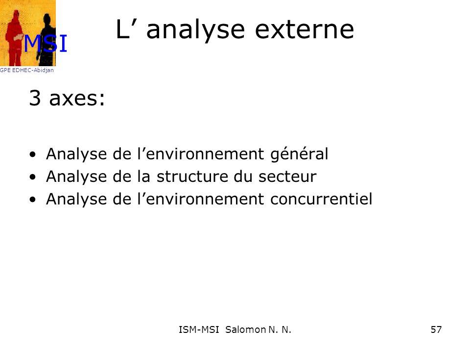 L analyse externe 3 axes: Analyse de lenvironnement général Analyse de la structure du secteur Analyse de lenvironnement concurrentiel MSI GPE EDHEC-A
