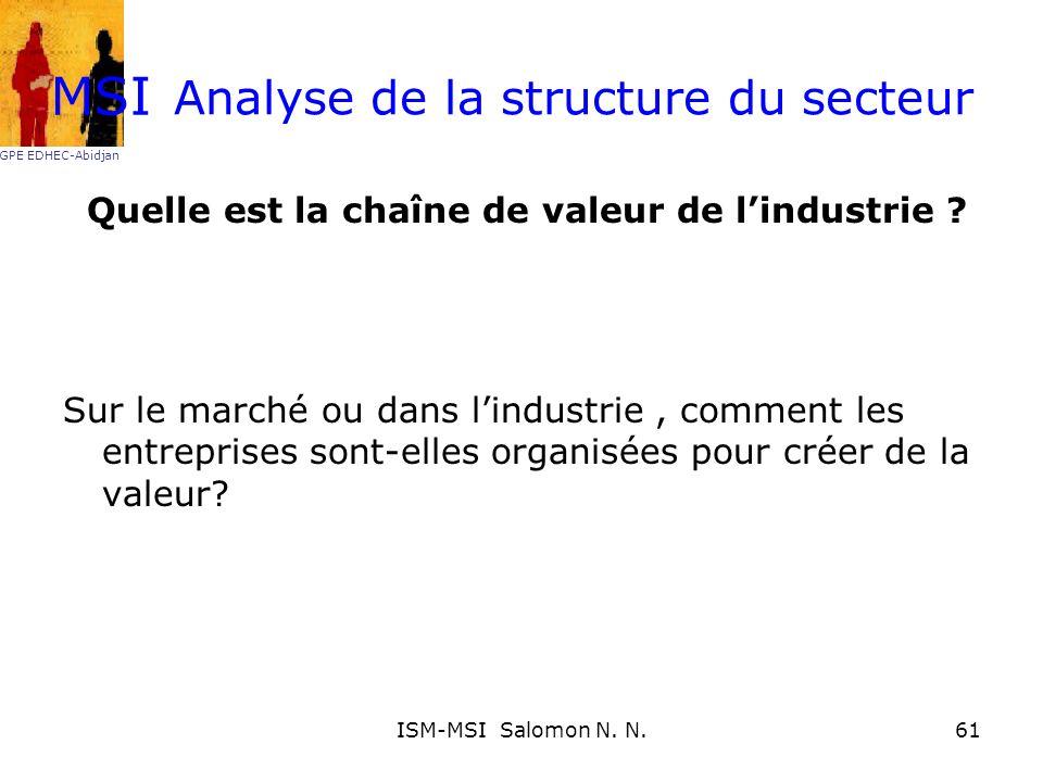 Analyse de la structure du secteur Quelle est la chaîne de valeur de lindustrie ? Sur le marché ou dans lindustrie, comment les entreprises sont-elles