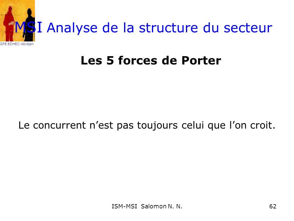 Analyse de la structure du secteur Les 5 forces de Porter Le concurrent nest pas toujours celui que lon croit. MSI GPE EDHEC-Abidjan 62ISM-MSI Salomon