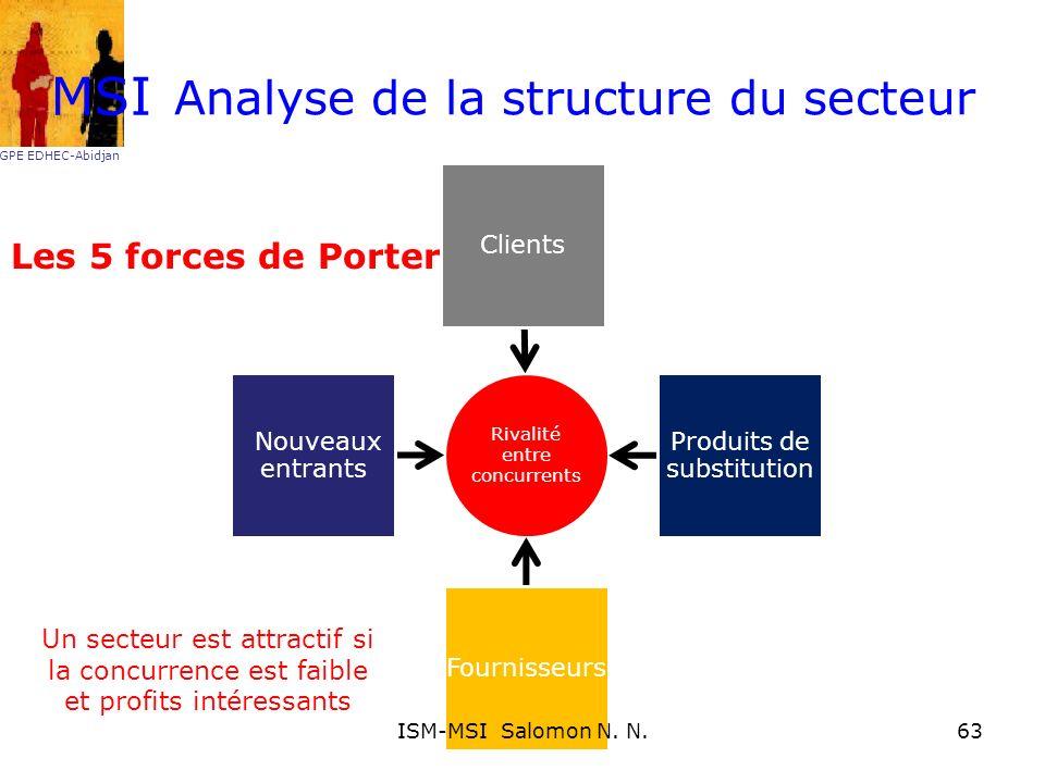 Analyse de la structure du secteur Les 5 forces de Porter MSI GPE EDHEC-Abidjan Un secteur est attractif si la concurrence est faible et profits intér