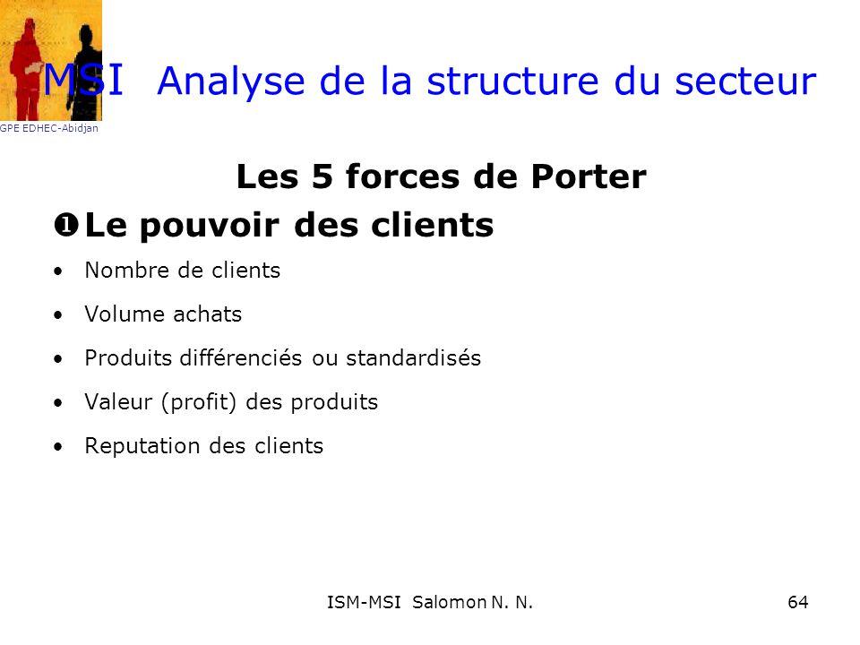 Analyse de la structure du secteur Les 5 forces de Porter Le pouvoir des clients Nombre de clients Volume achats Produits différenciés ou standardisés