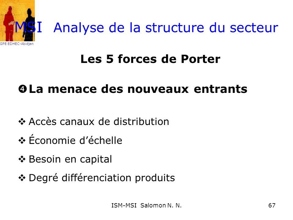 Analyse de la structure du secteur Les 5 forces de Porter La menace des nouveaux entrants Accès canaux de distribution Économie déchelle Besoin en cap