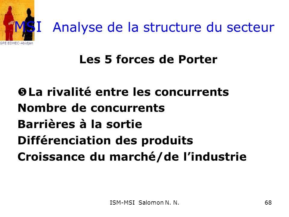 Analyse de la structure du secteur Les 5 forces de Porter La rivalité entre les concurrents Nombre de concurrents Barrières à la sortie Différenciatio