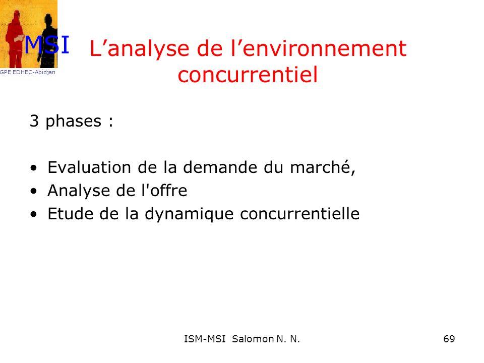 Lanalyse de lenvironnement concurrentiel 3 phases : Evaluation de la demande du marché, Analyse de l'offre Etude de la dynamique concurrentielle MSI G