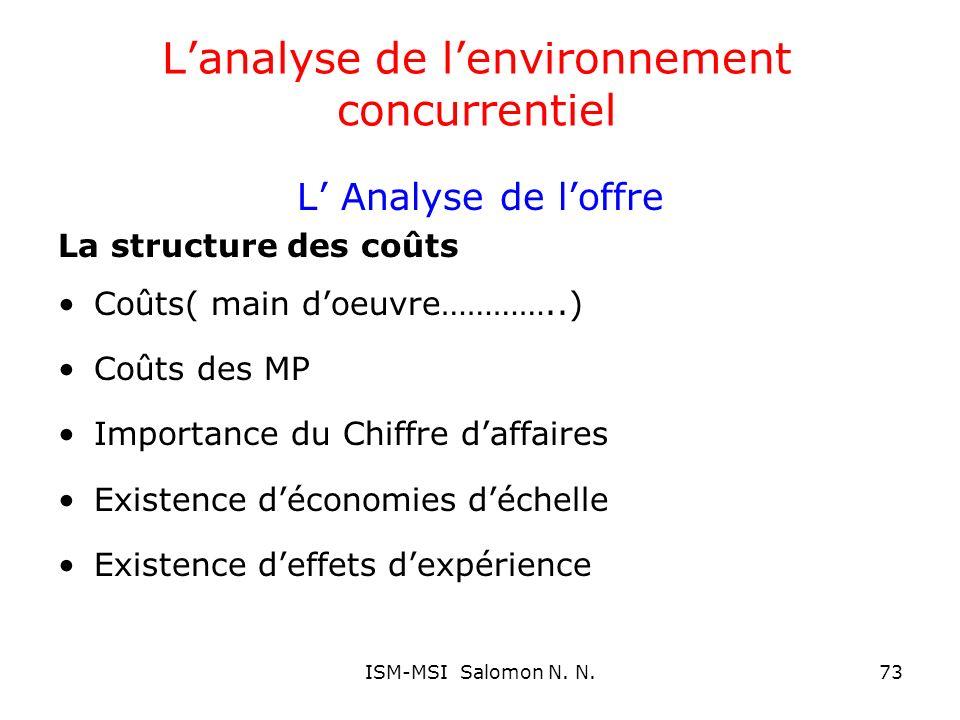Lanalyse de lenvironnement concurrentiel L Analyse de loffre La structure des coûts Coûts( main doeuvre…………..) Coûts des MP Importance du Chiffre daff
