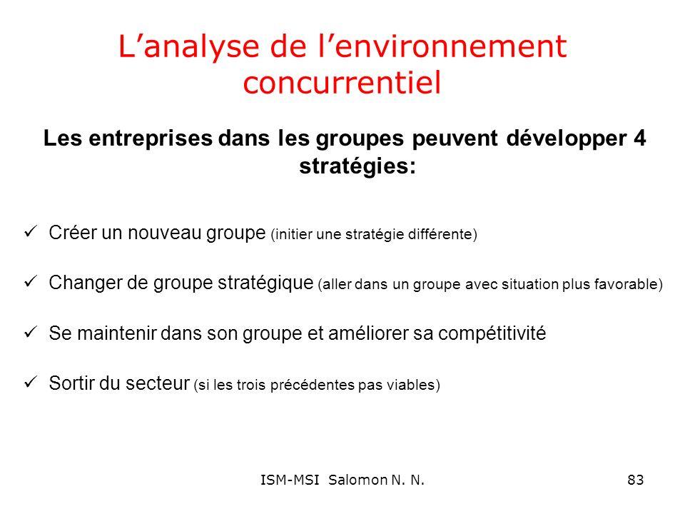 Lanalyse de lenvironnement concurrentiel Les entreprises dans les groupes peuvent développer 4 stratégies: Créer un nouveau groupe (initier une straté