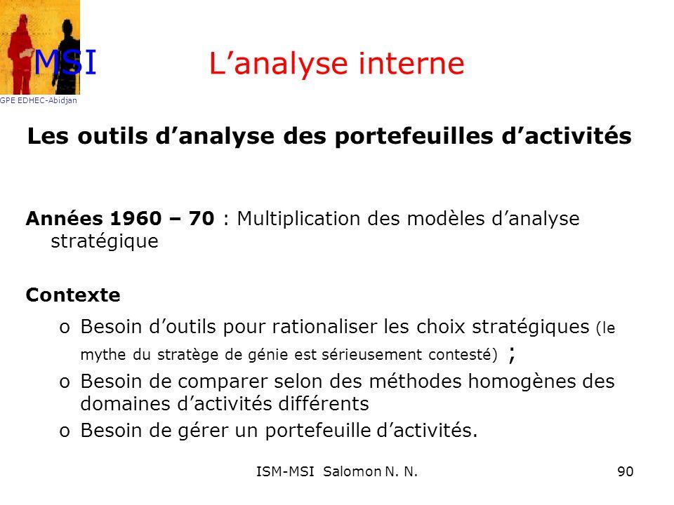 Lanalyse interne Les outils danalyse des portefeuilles dactivités Années 1960 – 70 : Multiplication des modèles danalyse stratégique Contexte oBesoin