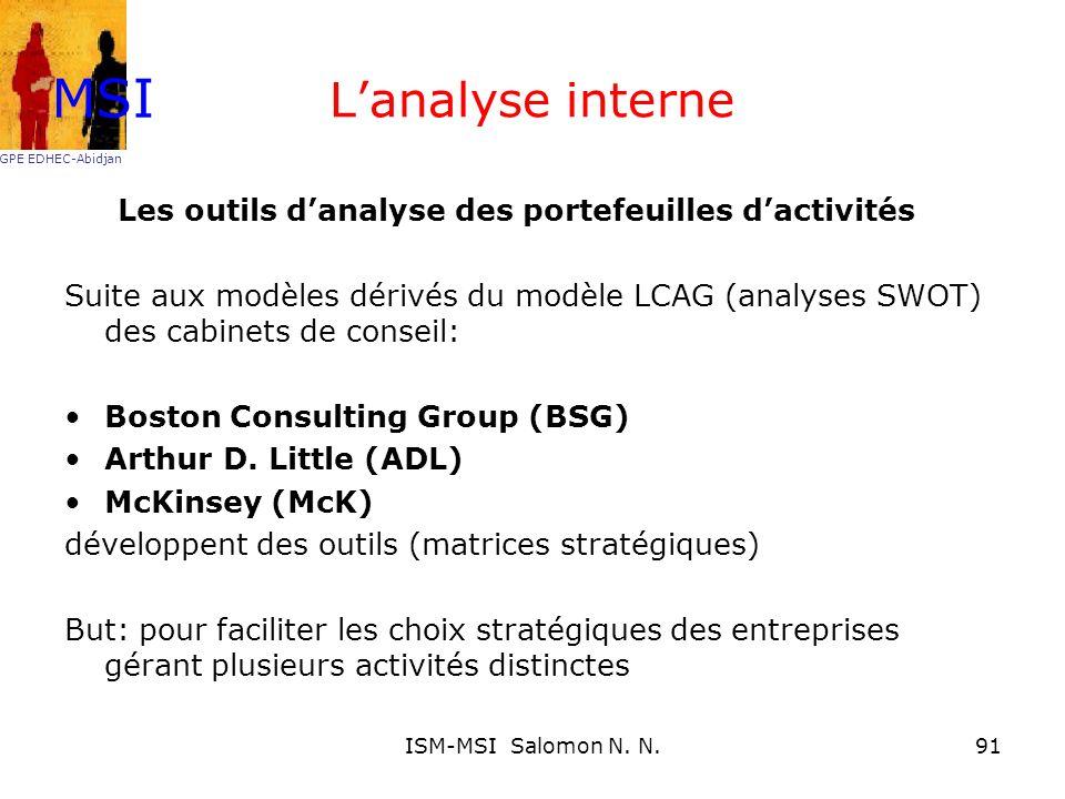 Lanalyse interne Les outils danalyse des portefeuilles dactivités Suite aux modèles dérivés du modèle LCAG (analyses SWOT) des cabinets de conseil: Bo