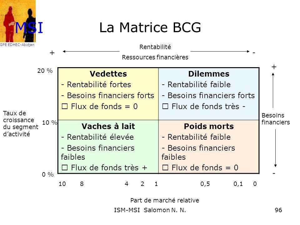 La Matrice BCG Vedettes - Rentabilité fortes - Besoins financiers forts Flux de fonds = 0 Dilemmes - Rentabilité faible - Besoins financiers forts Flu