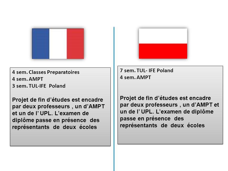 7 sem. TUL- IFE Poland 4 sem. AMPT Projet de fin détudes est encadre par deux professeurs, un dAMPT et un de l UPL. Lexamen de diplôme passe en présen