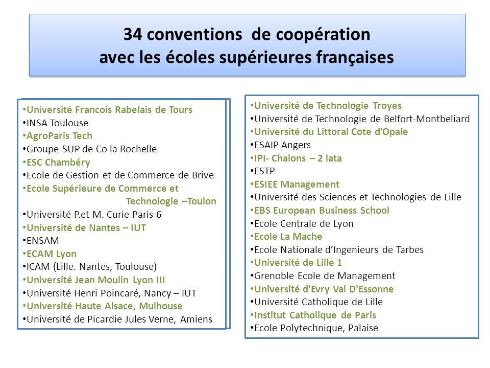 34 conventions de coopération avec les écoles supérieures françaises Universite Francois Rabelais de Tours INSA Toulouse AgroParis Tech Groupe SUP de