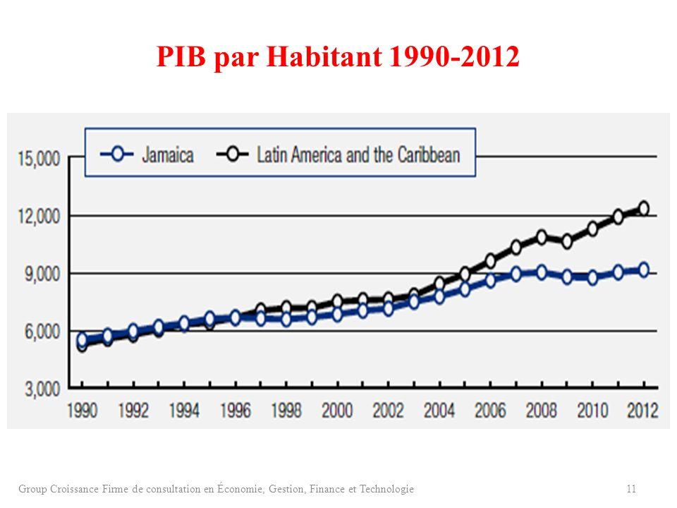 PIB par Habitant 1990-2012 11Group Croissance Firme de consultation en Économie, Gestion, Finance et Technologie