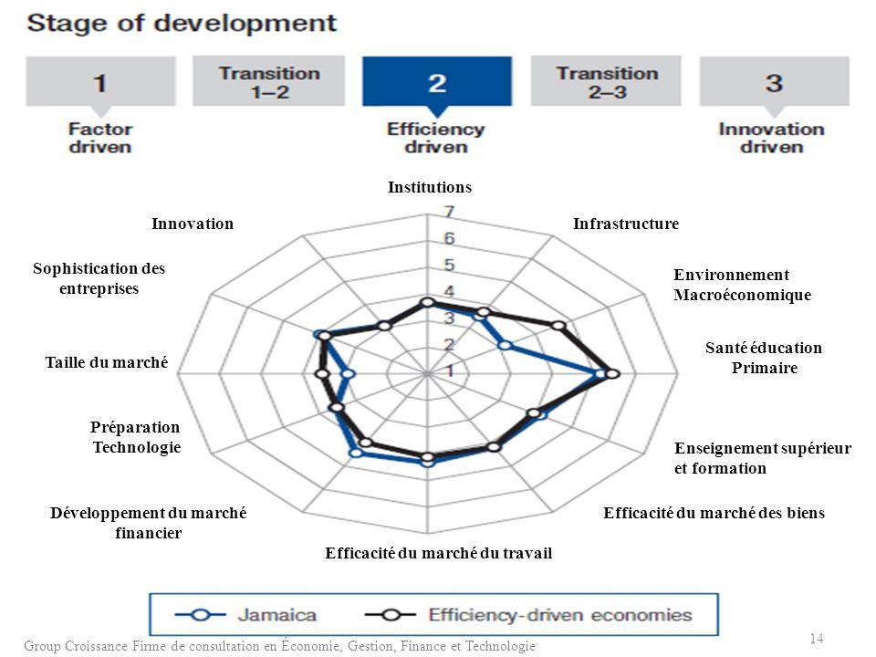 Infrastructure Environnement Macroéconomique Santé éducation Primaire Enseignement supérieur et formation Efficacité du marché des biens Efficacité du