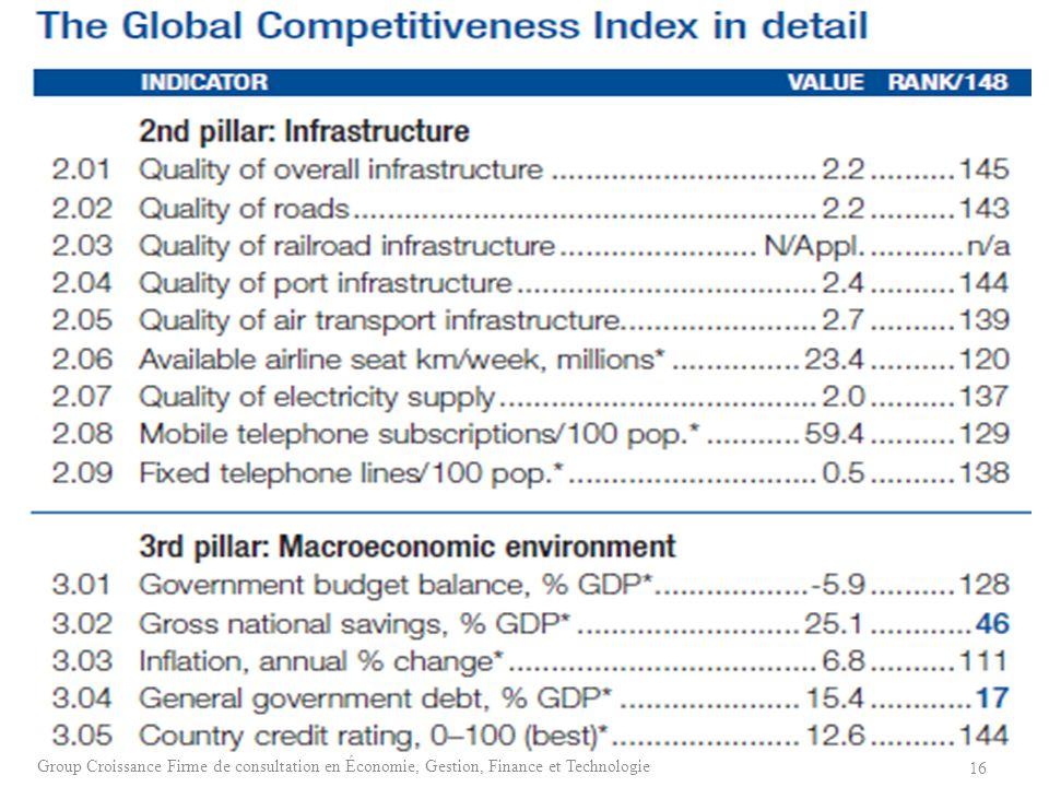 16 Group Croissance Firme de consultation en Économie, Gestion, Finance et Technologie