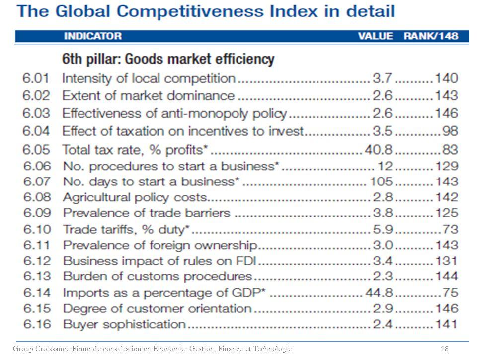 18 Group Croissance Firme de consultation en Économie, Gestion, Finance et Technologie