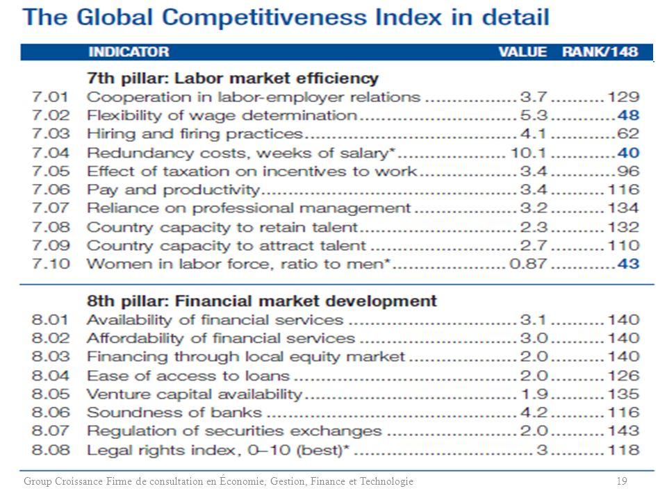 19Group Croissance Firme de consultation en Économie, Gestion, Finance et Technologie