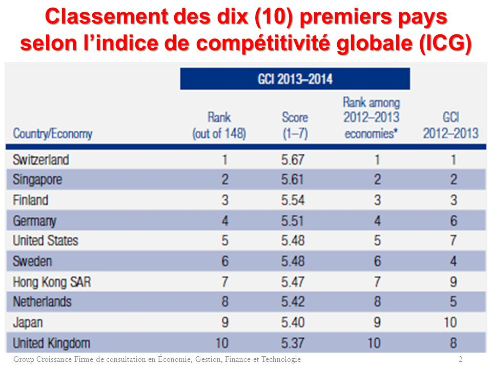 Classement des dix (10) premiers pays selon lindice de compétitivité globale (ICG) 2Group Croissance Firme de consultation en Économie, Gestion, Finan