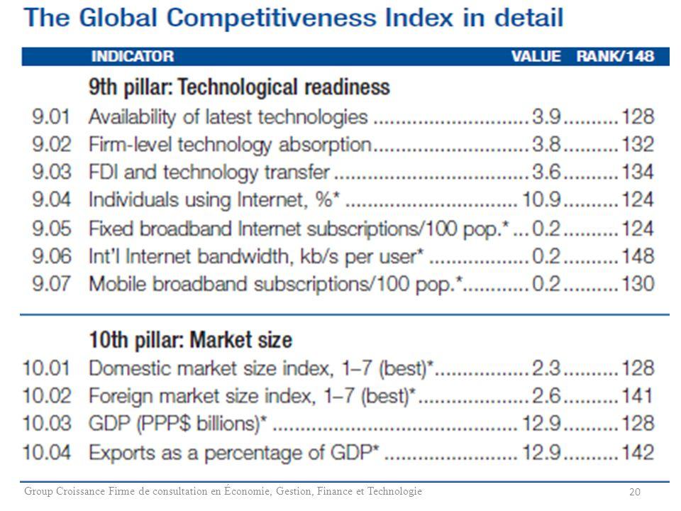 20 Group Croissance Firme de consultation en Économie, Gestion, Finance et Technologie