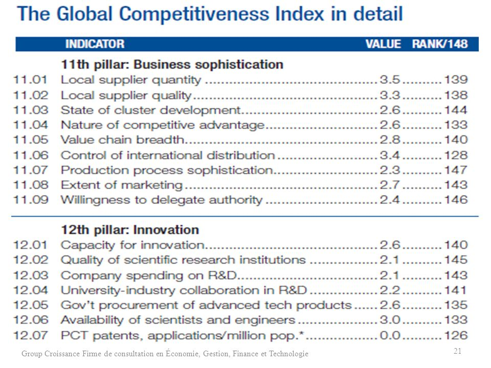 21 Group Croissance Firme de consultation en Économie, Gestion, Finance et Technologie