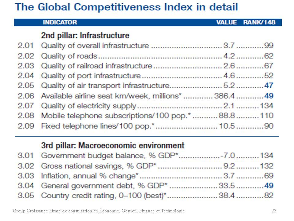 Group Croissance Firme de consultation en Économie, Gestion, Finance et Technologie23