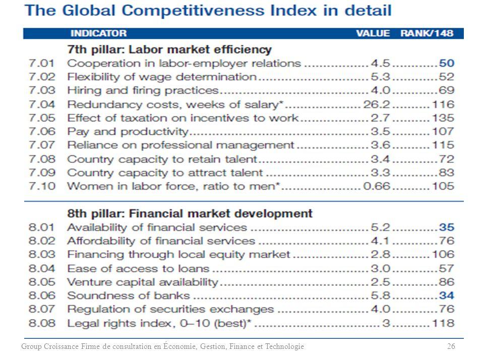 Group Croissance Firme de consultation en Économie, Gestion, Finance et Technologie26