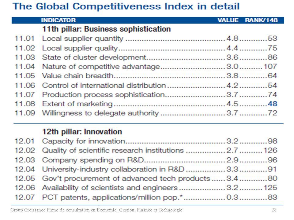 Group Croissance Firme de consultation en Économie, Gestion, Finance et Technologie28
