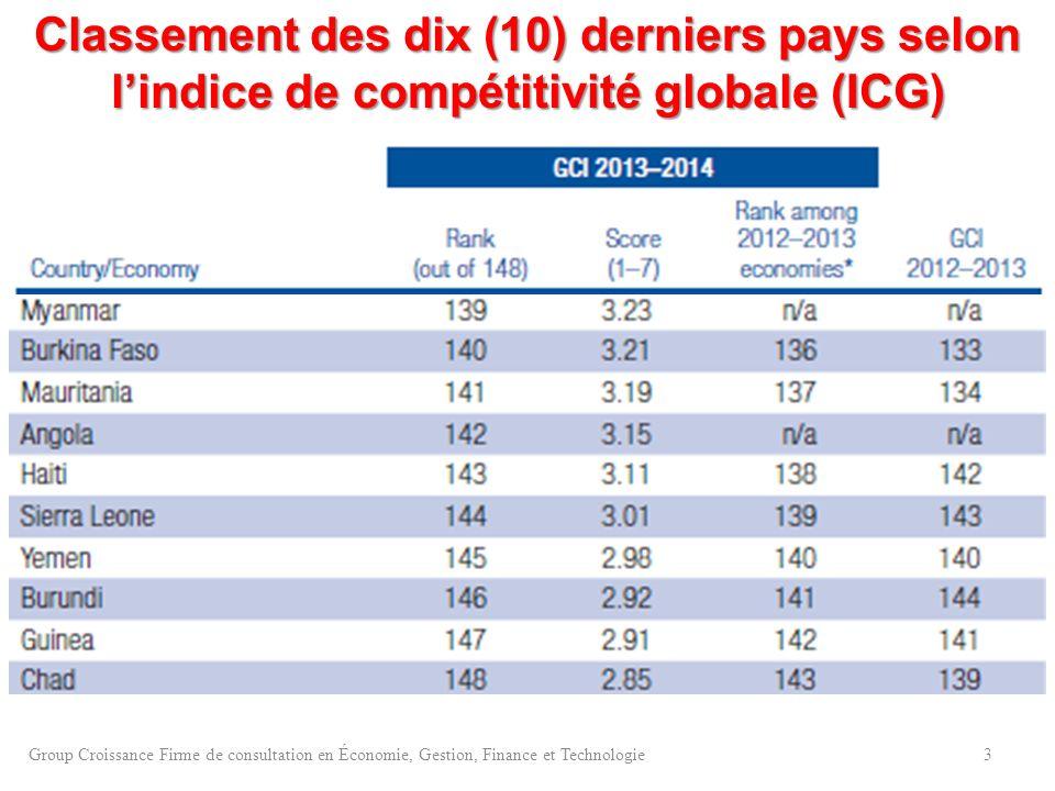 Classement des dix (10) derniers pays selon lindice de compétitivité globale (ICG) 3Group Croissance Firme de consultation en Économie, Gestion, Finan