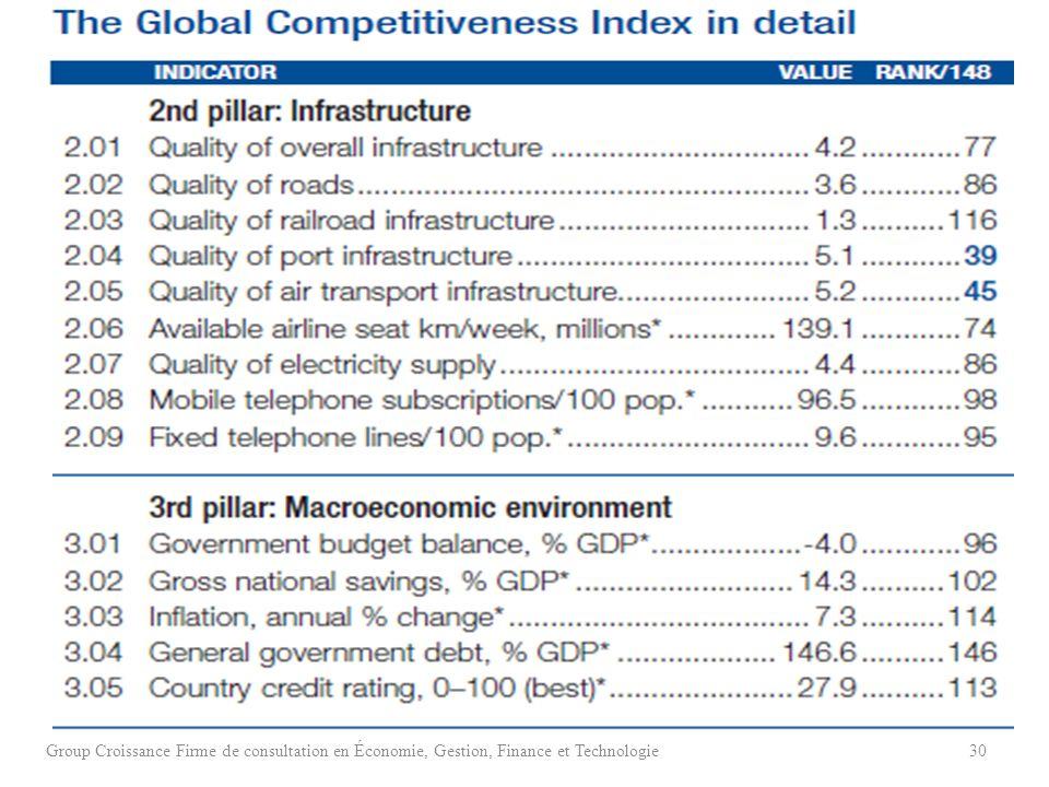 Group Croissance Firme de consultation en Économie, Gestion, Finance et Technologie30