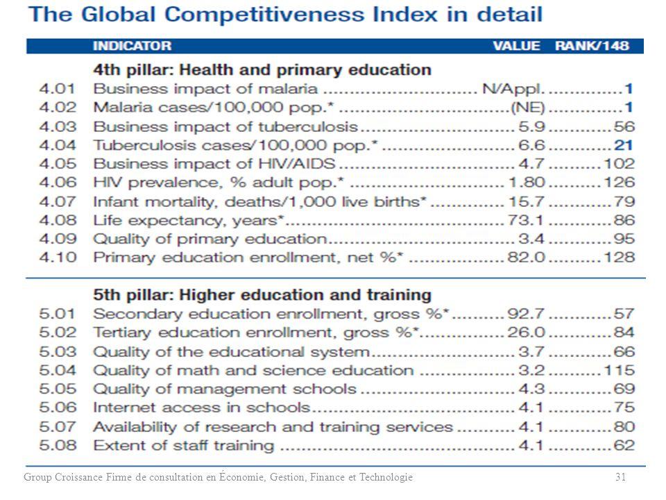 Group Croissance Firme de consultation en Économie, Gestion, Finance et Technologie31