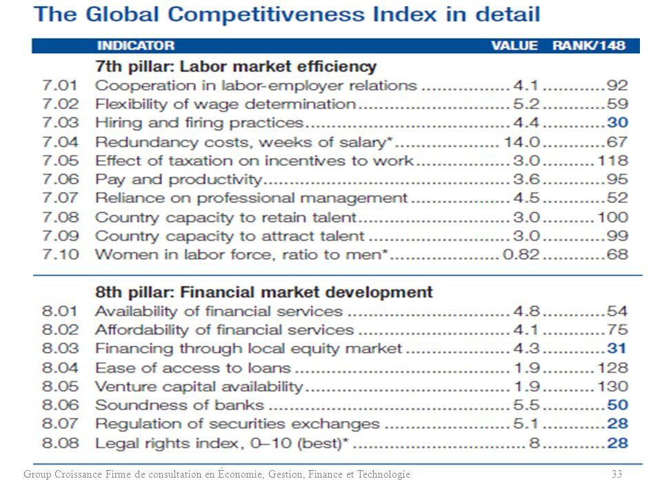 Group Croissance Firme de consultation en Économie, Gestion, Finance et Technologie33