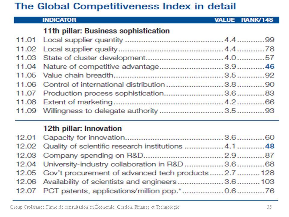Group Croissance Firme de consultation en Économie, Gestion, Finance et Technologie35