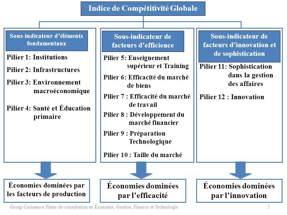 Indice de compétitivité globale (ICG) Haïti République Domincaine Jamaïque Position (sur 144)Score (1 - 7) Position (sur 142)Score (1 - 7) Position (sur 142)Score (1 - 7) ICG 2013 - 20141433.11053.8943.9 ICG 2012 - 20131422.91053.8973.8 IGC 2011 - 2012 (sur 142)1412.91103.71073.8 Exigences de base (60.0%)1433.31163.81113.9 Institutions1462.71243.2853.7 Infrastructures1422.01103.0933.5 Environnement macroéconomique1054.21193.91413.1 Santé et éducation primaire1334.11105.11065.2 Facteurs damélioration d efficacité (35%)1422.9903.8793.9 Enseignement supérieur et formation1282.8963.7804.1 Efficacité du marché des biens1443.1994.0844.2 Efficacité du marché du travail774.21183.9664.3 Développement du marché financier1422.7863.8474.4 Préparation technologique1352.5763.6794.5 Taille du marché1322.4683.71082.9 Innovation et facteurs de sophistication (5.0%)1472.5913.4753.5 Sophistication des entreprises1452.9714.0724.0 Innovation1442.21152.8833.1 Source: Rapport sur la compétitivité mondiale 2013-2014 © 2013 Forum Économique Mondial 6 Group Croissance Firme de consultation en Économie, Gestion, Finance et Technologie