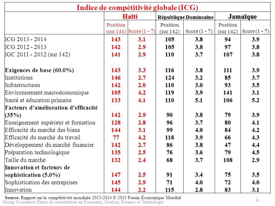 Indice de compétitivité globale (ICG) Haïti République Domincaine Jamaïque Position (sur 144)Score (1 - 7) Position (sur 142)Score (1 - 7) Position (s