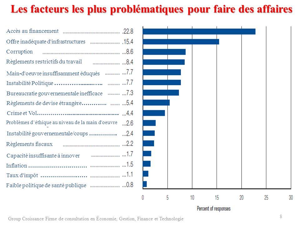 Les facteurs les plus problématiques pour faire des affaires Accès au financement Offre inadéquate d'infrastructures Corruption Règlements restrictifs