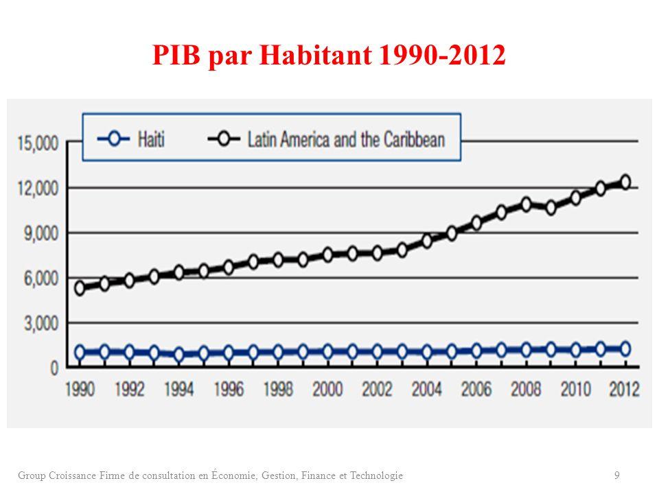 PIB par Habitant 1990-2012 10Group Croissance Firme de consultation en Économie, Gestion, Finance et Technologie