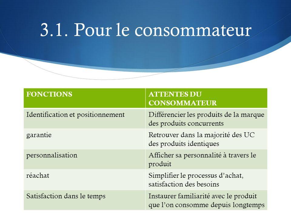3.1. Pour le consommateur FONCTIONSATTENTES DU CONSOMMATEUR Identification et positionnementDifférencier les produits de la marque des produits concur