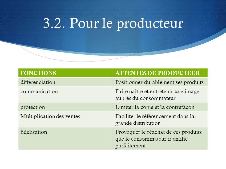 3.2. Pour le producteur FONCTIONSATTENTES DU PRODUCTEUR différenciationPositionner durablement ses produits communicationFaire naitre et entretenir un