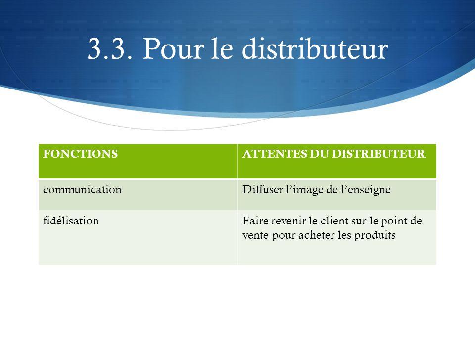 3.3. Pour le distributeur FONCTIONSATTENTES DU DISTRIBUTEUR communicationDiffuser limage de lenseigne fidélisationFaire revenir le client sur le point