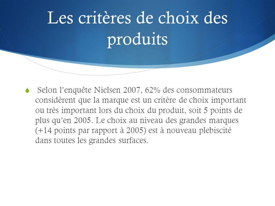 Les critères de choix des produits Selon lenquête Nielsen 2007, 62% des consommateurs considèrent que la marque est un critère de choix important ou t
