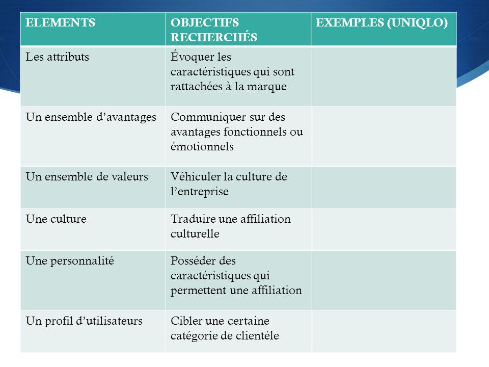 ELEMENTSOBJECTIFS RECHERCHÉS EXEMPLES (UNIQLO) Les attributsÉvoquer les caractéristiques qui sont rattachées à la marque Un ensemble davantagesCommuni