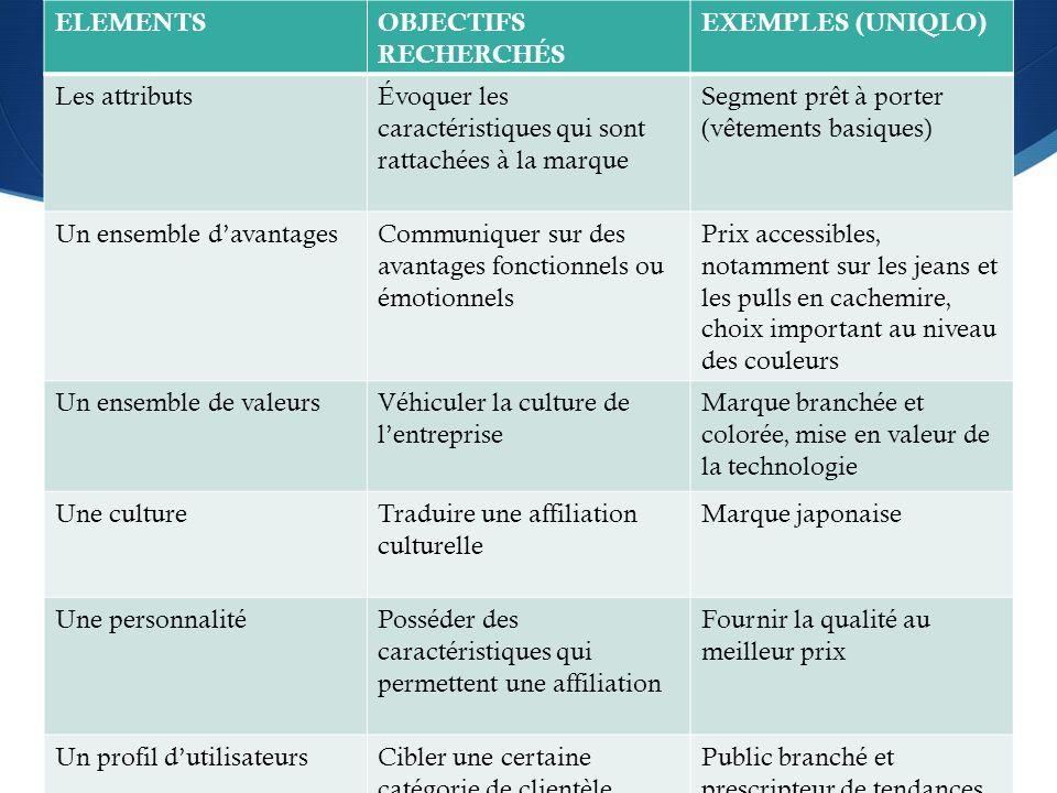 ELEMENTSOBJECTIFS RECHERCHÉS EXEMPLES (UNIQLO) Les attributsÉvoquer les caractéristiques qui sont rattachées à la marque Segment prêt à porter (vêteme