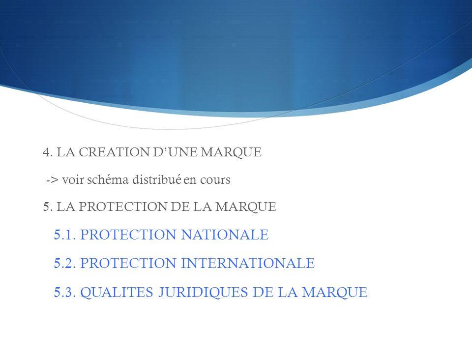 4. LA CREATION DUNE MARQUE -> voir schéma distribué en cours 5. LA PROTECTION DE LA MARQUE 5.1. PROTECTION NATIONALE 5.2. PROTECTION INTERNATIONALE 5.