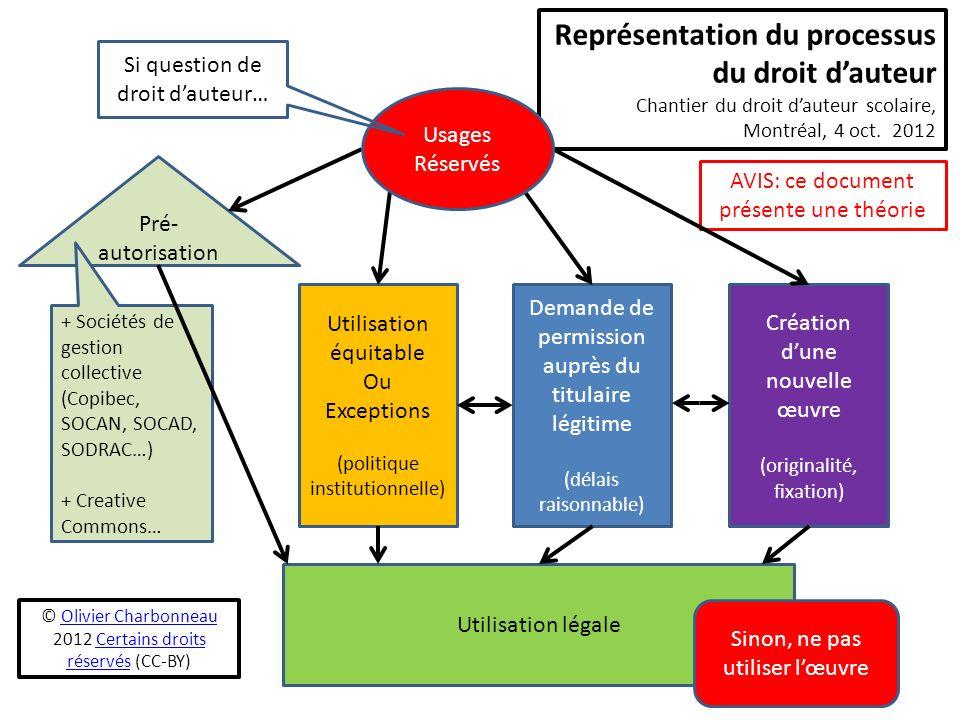 AVIS: ce document présente une théorie Pré- autorisation Utilisation équitable Ou Exceptions (politique institutionnelle) Demande de permission auprès